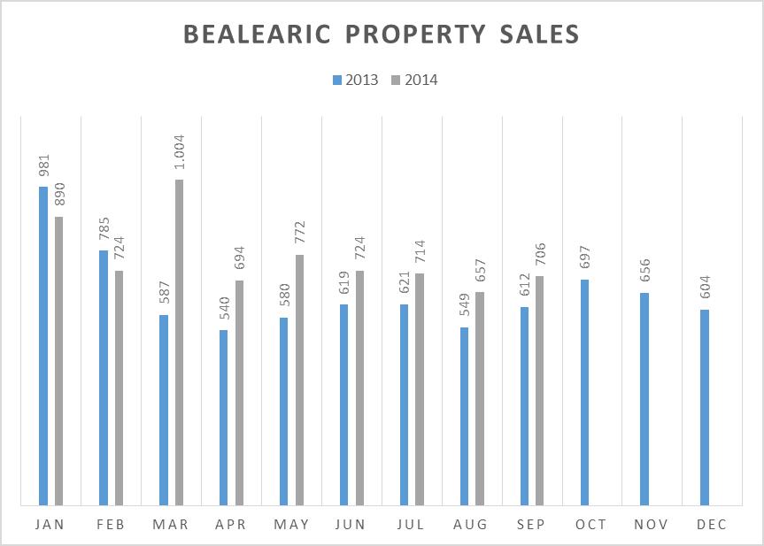 Balearic property sales Verkoopcijfers voor de Balearen stijgen in september met 15,4%