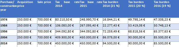 New tax laws for Spain in 2015 Nieuwe belastingwetgeving in Spanje in 2015