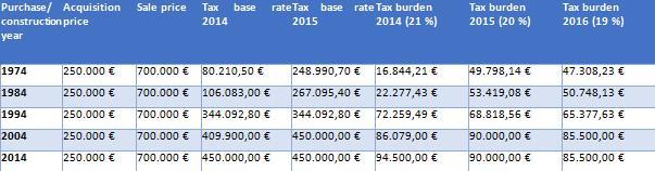 New tax laws for Spain in 2015 Nieuwe belastingwetgeving in Spanje in 2015
